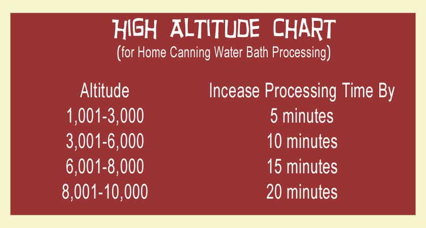 HighAltitudeChart
