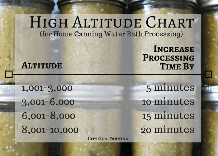 High altitude chart for canning